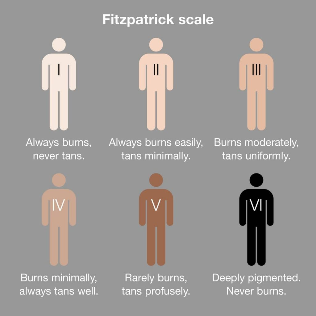 Skin types & the Fitzpatrick scale